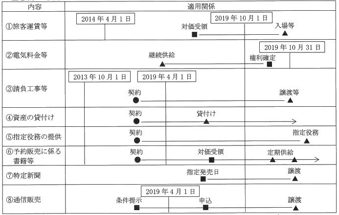 vol.294に挿入する経過措置概要の図