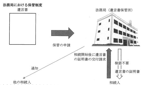 vol.320に挿入する法務局における保管制度の図