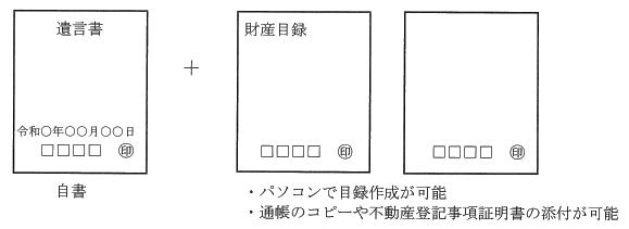 vol.320に挿入する自筆証書遺言の方法に関する図