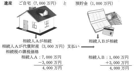 vol.330代償分割の図