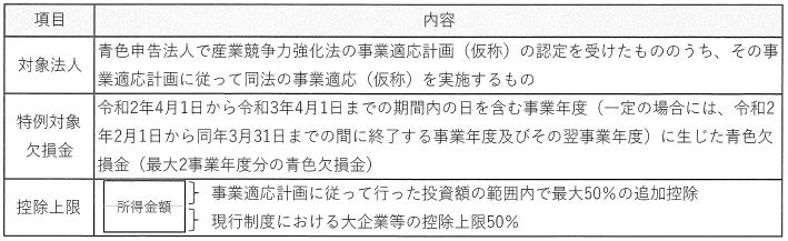 vol.331に挿入する繰越欠損金の控除上限の特性の創設の図