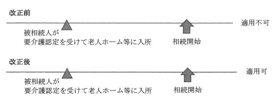 vol306に挿入する特別控除の改正に関する図